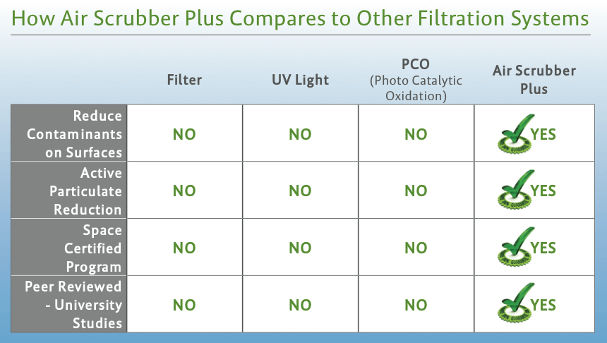 Air Scrubber Comparison Chart